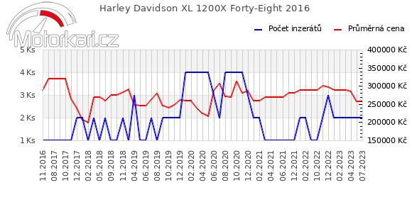 Harley Davidson XL 1200X Forty-Eight 2016