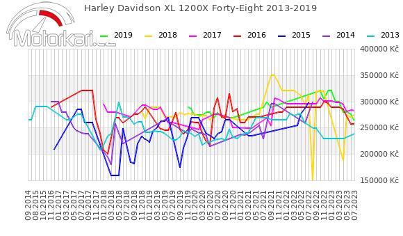 Harley Davidson XL 1200X Forty-Eight 2013-2019