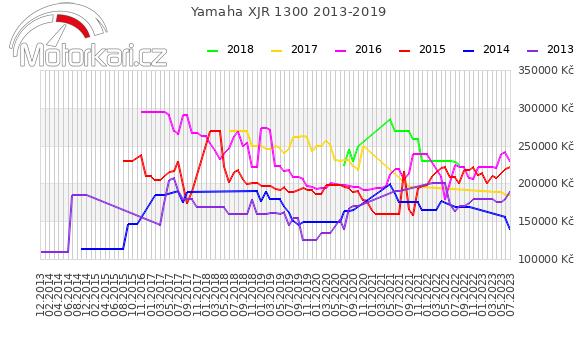Yamaha XJR 1300 2013-2019