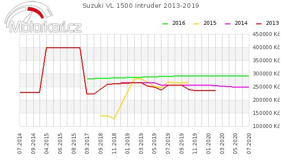 Suzuki VL 1500 Intruder 2013-2019