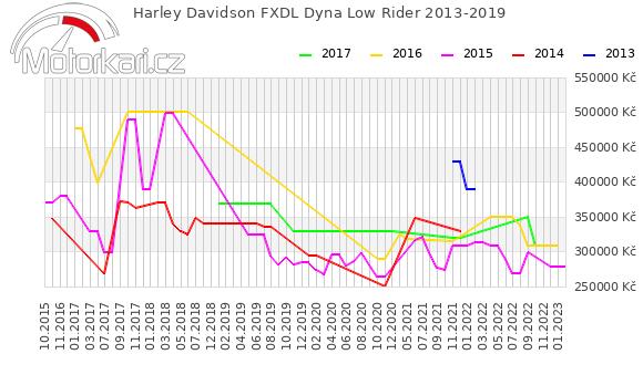 Harley Davidson FXDL Dyna Low Rider 2013-2019