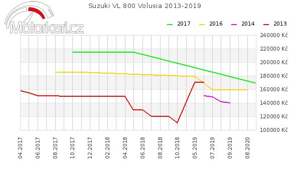 Suzuki VL 800 Volusia 2013-2019