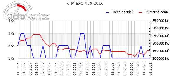 KTM EXC 450 2016