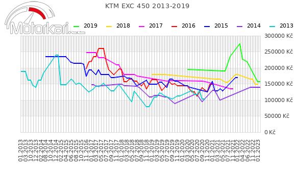 KTM EXC 450 2013-2019