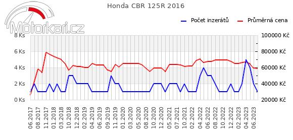 Honda CBR 125R 2016