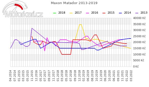 Maxon Matador 2013-2019
