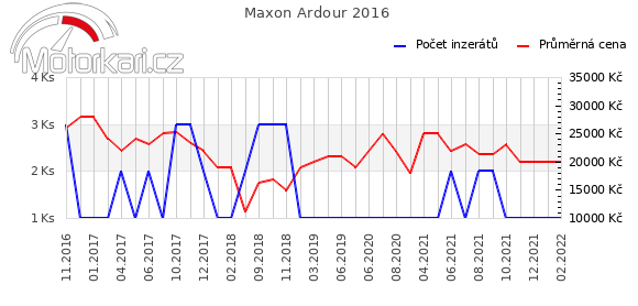 Maxon Ardour 2016