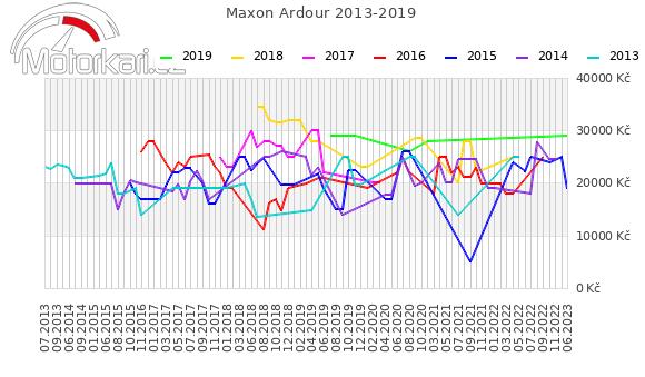Maxon Ardour 2013-2019