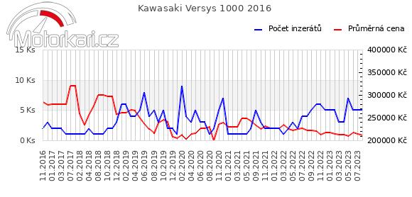Kawasaki Versys 1000 2016