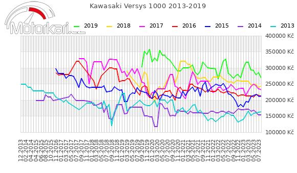 Kawasaki Versys 1000 2013-2019