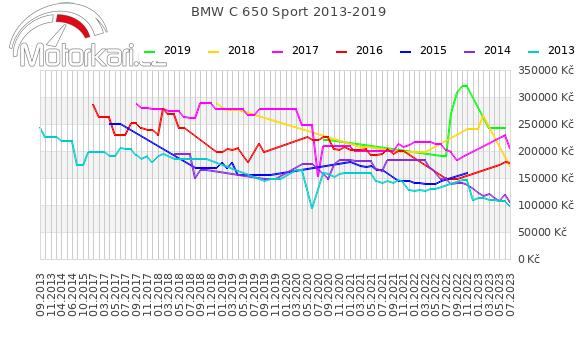 BMW C 650 Sport 2013-2019