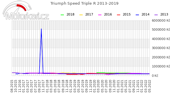 Triumph Speed Triple R 2013-2019