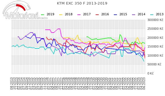 KTM EXC 350 F 2013-2019