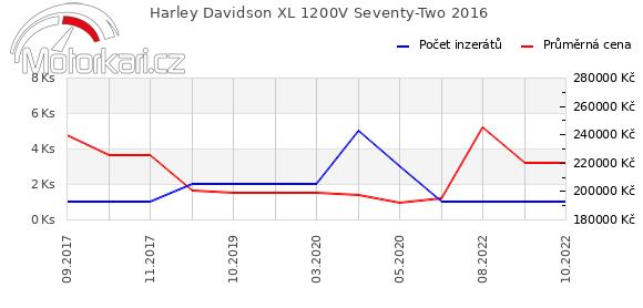 Harley Davidson XL 1200V Seventy-Two 2016