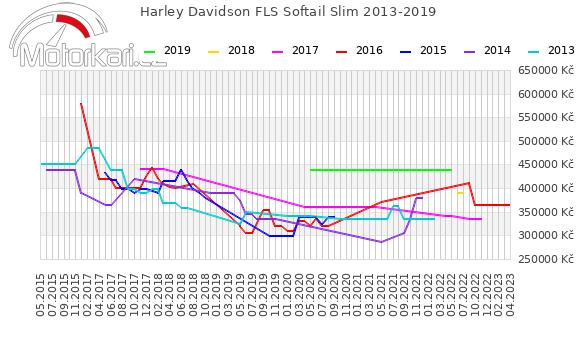 Harley Davidson FLS Softail Slim 2013-2019