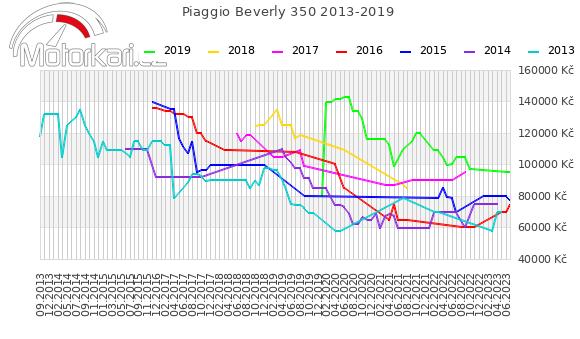 Piaggio Beverly 350 SportTouring 2013-2019