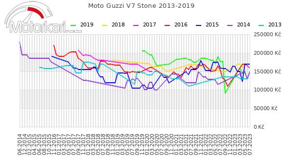 Moto Guzzi V7 Stone 2013-2019