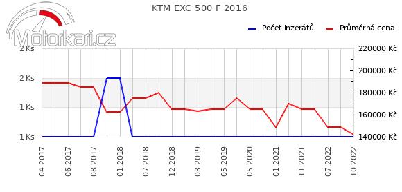 KTM EXC 500 F 2016