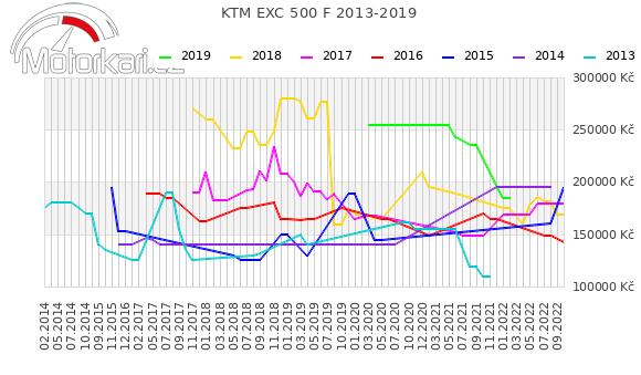 KTM EXC 500 F 2013-2019