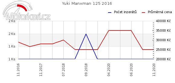 Yuki Manxman 125 2016