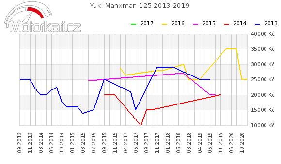 Yuki Manxman 125 2013-2019