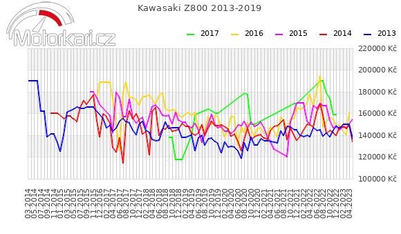 Kawasaki Z800 2013-2019