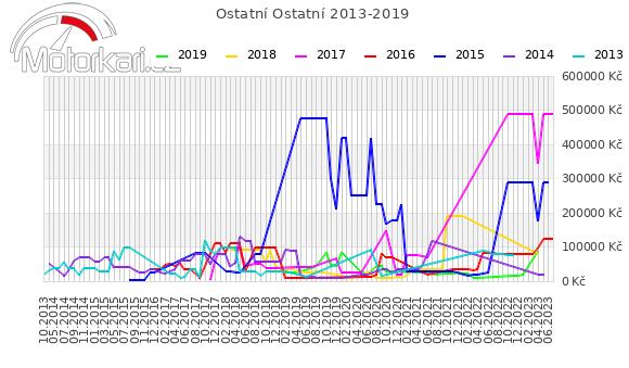Ostatní Ostatní 2013-2019