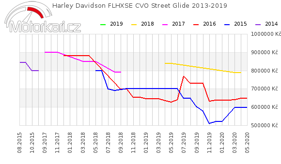 Harley Davidson FLHXSE CVO Street Glide 2013-2019