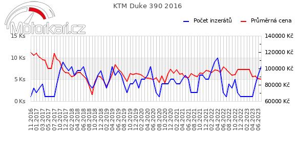 KTM Duke 390 2016