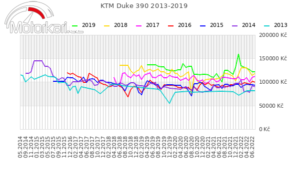 KTM Duke 390 2013-2019