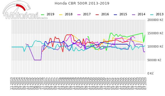 Honda CBR 500R 2013-2019