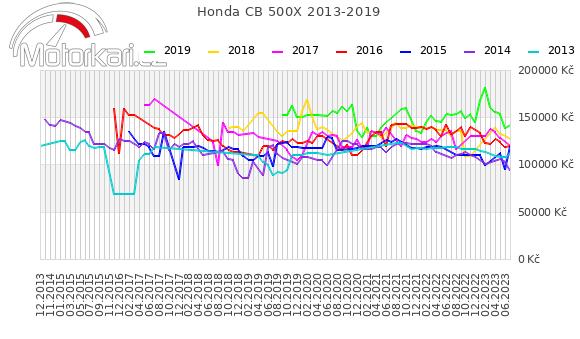 Honda CB 500X 2013-2019