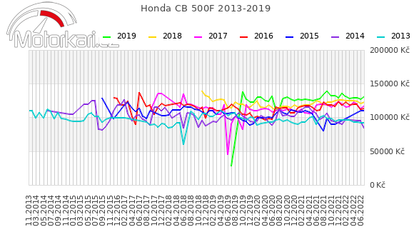 Honda CB 500F 2013-2019