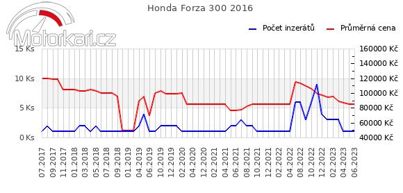 Honda NSS300 Forza  2016