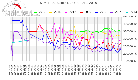 KTM 1290 Super Duke R 2013-2019