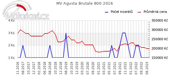MV Agusta Brutale 800 2016