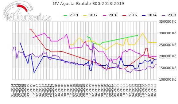 MV Agusta Brutale 800 2013-2019