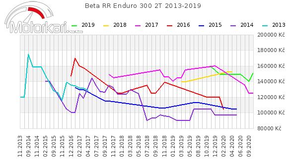 Beta RR Enduro 300 2T 2013-2019