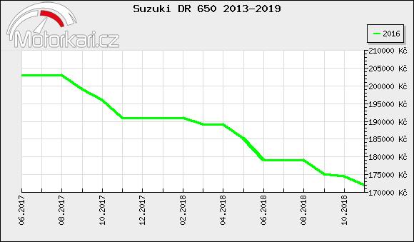 Suzuki DR 650 2013-2019