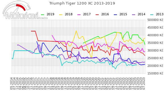 Triumph Tiger Explorer XC 2013-2019
