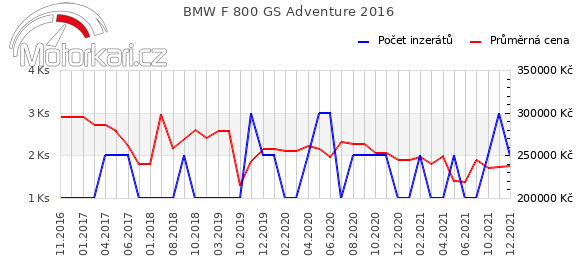 BMW F 800 GS Adventure 2016