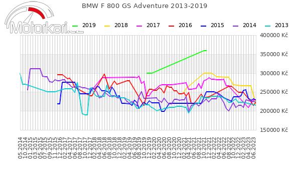 BMW F 800 GS Adventure 2013-2019