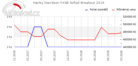 Harley Davidson FXSB Softail Breakout 2016