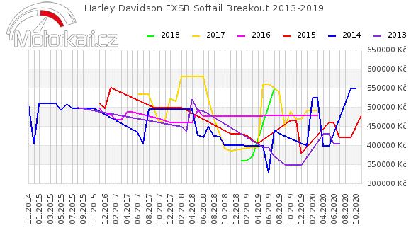 Harley Davidson FXSB Softail Breakout 2013-2019