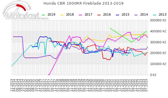 Honda CBR 1000RR Fireblade 2013-2019