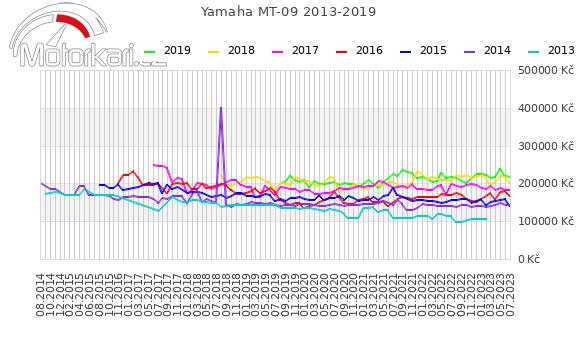 Yamaha MT-09 2013-2019