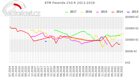 KTM Freeride 250 R 2013-2019