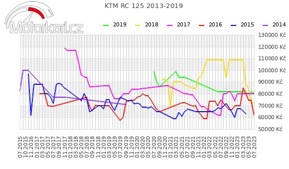KTM RC 125 2013-2019