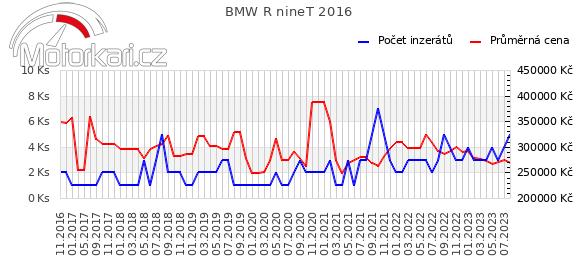 BMW R nineT 2016