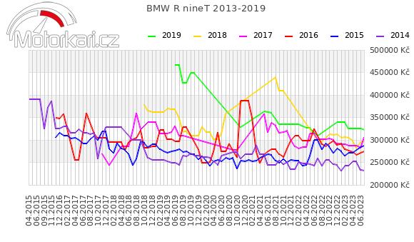 BMW R nineT 2013-2019